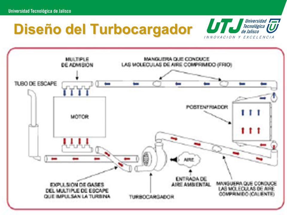 Diseño del Turbocargador 1.- Admisión de Aire o entrada al sistema. Funciona con el Compresor y la Turbina. 2.- Es el escape de la Turbina. Se lleva a