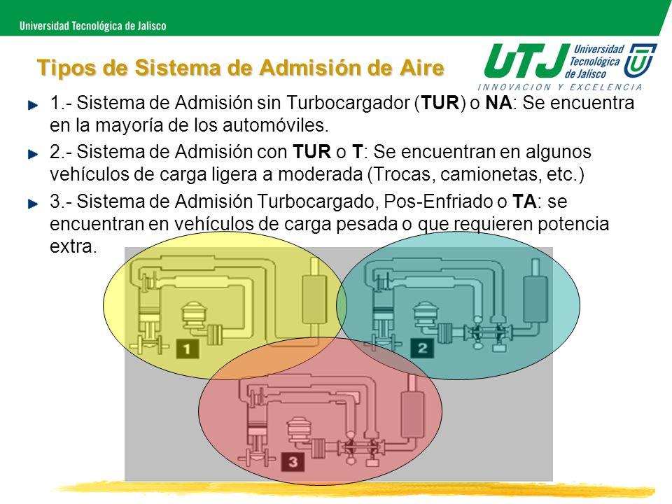 Tipos de Sistema de Admisión de Aire 1.- Sistema de Admisión sin Turbocargador (TUR) o NA: Se encuentra en la mayoría de los automóviles. 2.- Sistema