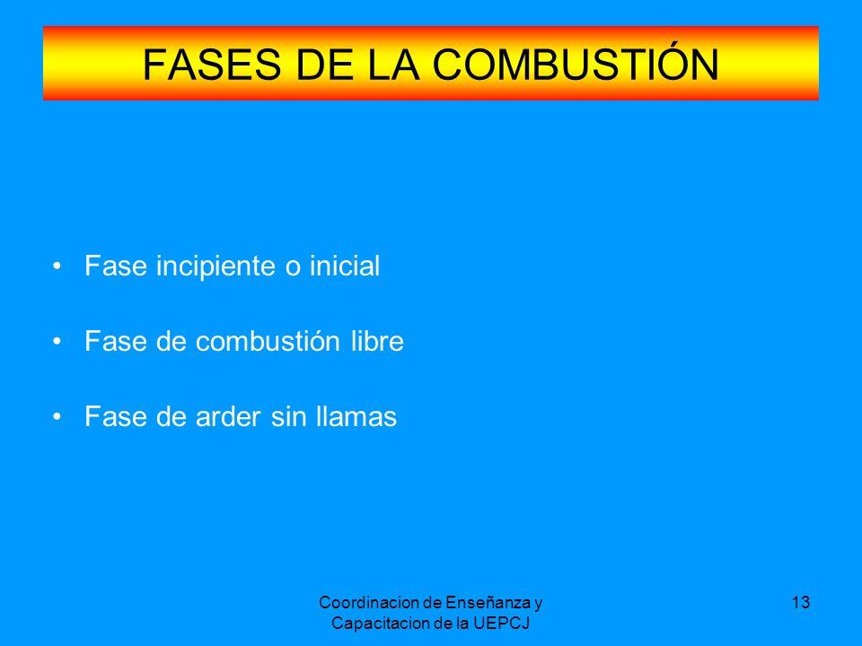 Coordinacion de Enseñanza y Capacitacion de la UEPCJ 13 FASES DE LA COMBUSTIÓN Fase incipiente o inicial Fase de combustión libre Fase de arder sin ll