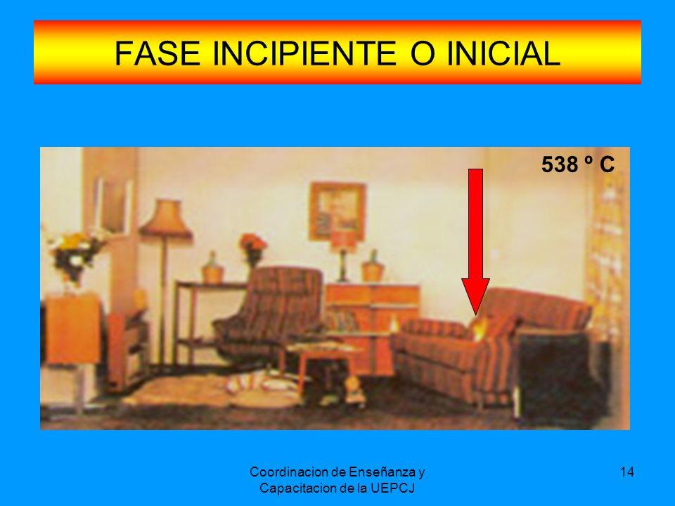 Coordinacion de Enseñanza y Capacitacion de la UEPCJ 15 FASE DE COMBUSTIÓN LIBRE
