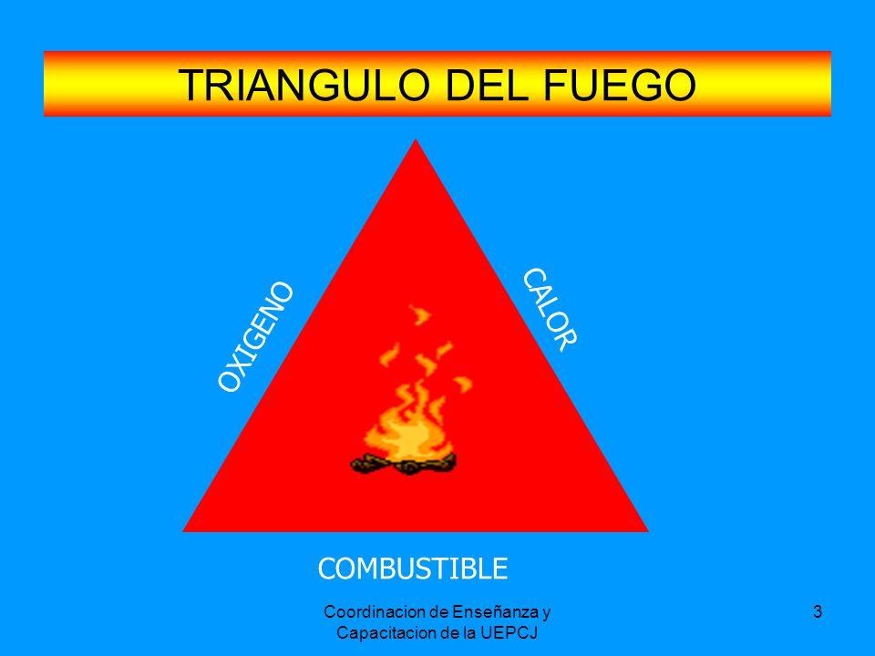Coordinacion de Enseñanza y Capacitacion de la UEPCJ 3 TRIANGULO DEL FUEGO OXIGENO CALOR COMBUSTIBLE