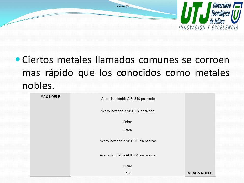 Ciertos metales llamados comunes se corroen mas rápido que los conocidos como metales nobles. (Tabla 2) MÁS NOBLE Acero inoxidable AISI 316 pasivado M