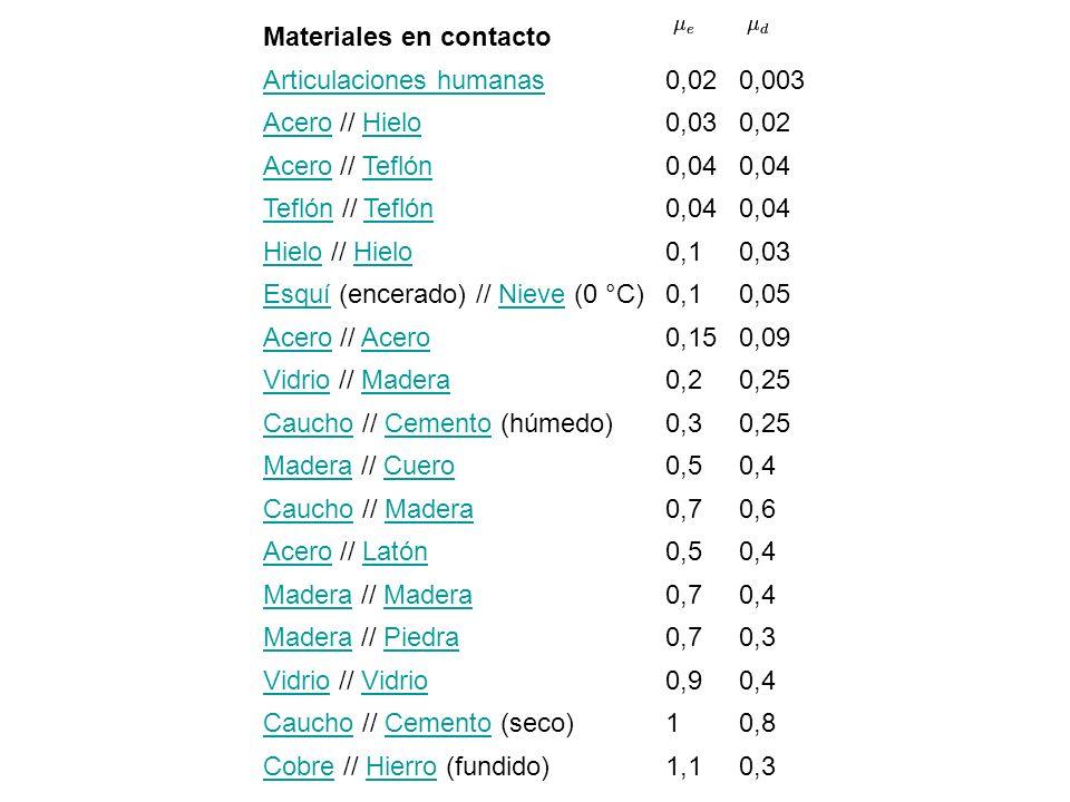 Materiales en contacto Articulaciones humanas0,020,003 AceroAcero // HieloHielo0,030,02 AceroAcero // TeflónTeflón0,04 TeflónTeflón // TeflónTeflón0,0