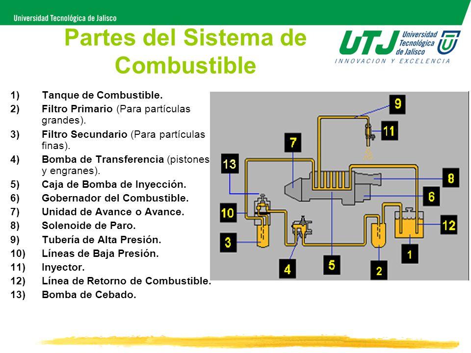 Partes del Sistema de Combustible 1)Tanque de Combustible. 2)Filtro Primario (Para partículas grandes). 3)Filtro Secundario (Para partículas finas). 4