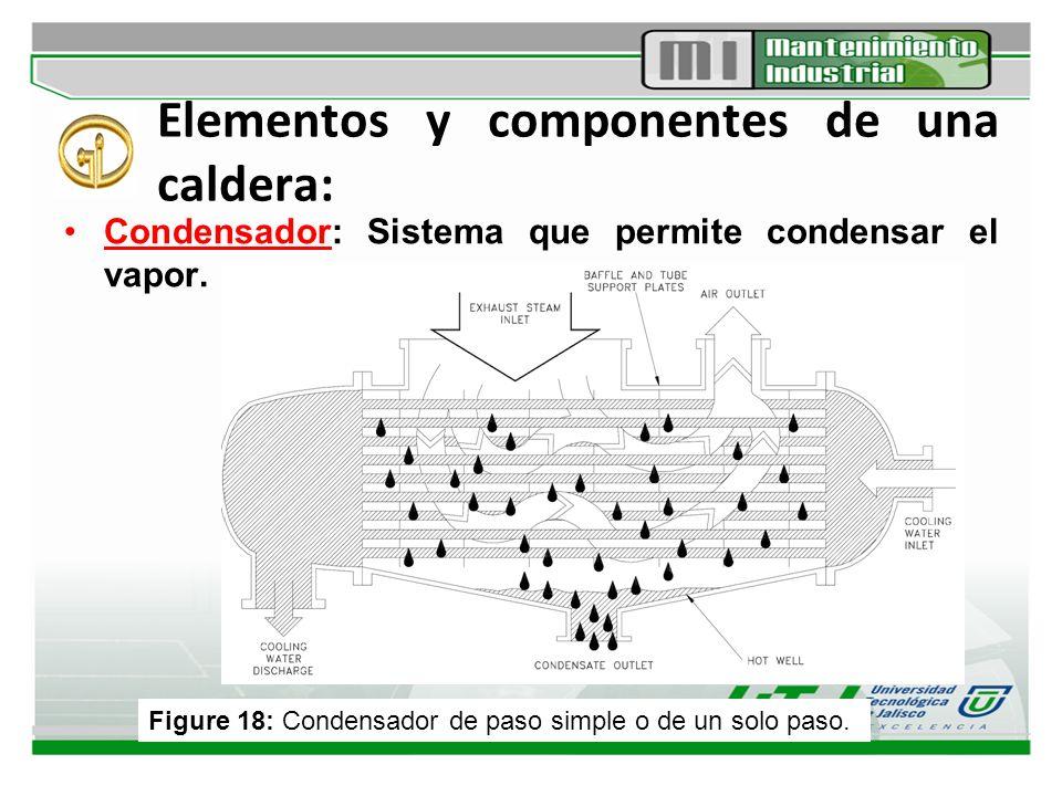 Elementos y componentes de una caldera: Condensador: Sistema que permite condensar el vapor. Figure 18: Condensador de paso simple o de un solo paso.