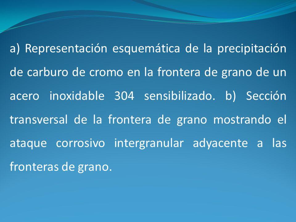 a) Representación esquemática de la precipitación de carburo de cromo en la frontera de grano de un acero inoxidable 304 sensibilizado. b) Sección tra