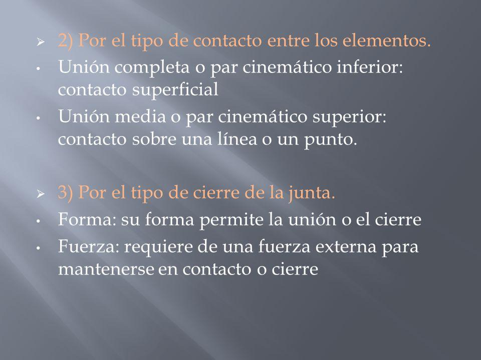 2) Por el tipo de contacto entre los elementos. Unión completa o par cinemático inferior: contacto superficial Unión media o par cinemático superior: