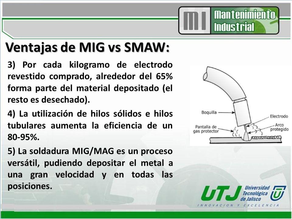 Ventajas de MIG vs SMAW: 3) Por cada kilogramo de electrodo revestido comprado, alrededor del 65% forma parte del material depositado (el resto es des