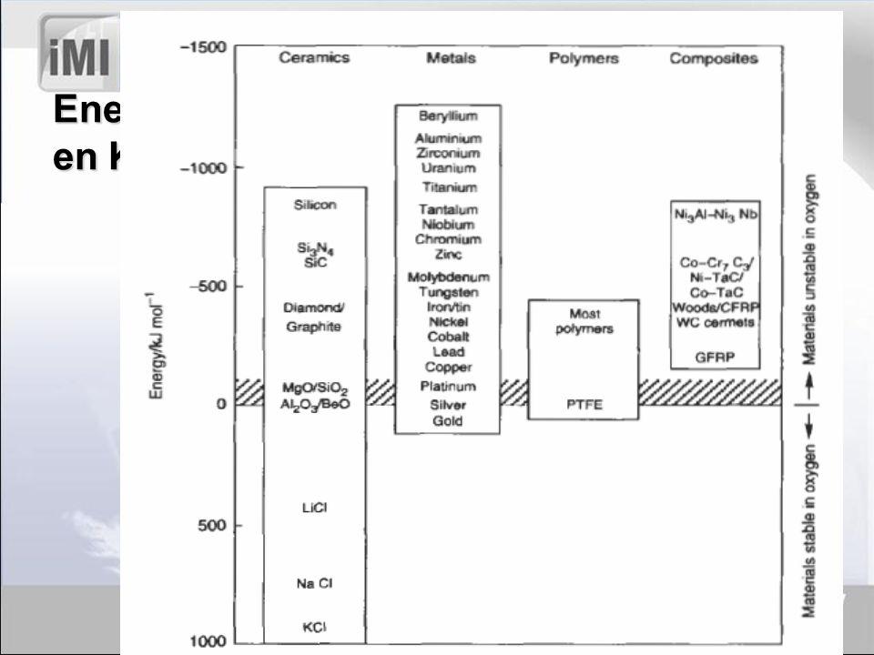 Otros Factores Físicos: Presencia de poros, grietas, esfuerzos internos, estado superficial, elementos aleantes para los diferentes tipos de acero.