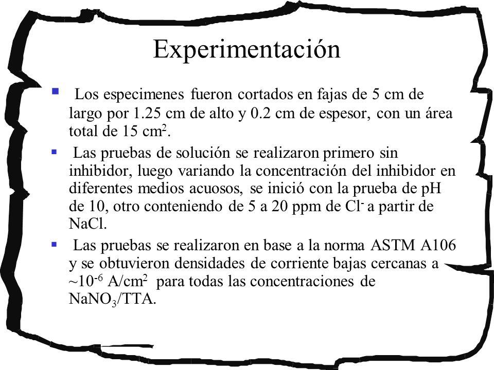 Experimentación Los especimenes fueron cortados en fajas de 5 cm de largo por 1.25 cm de alto y 0.2 cm de espesor, con un área total de 15 cm 2. Las p