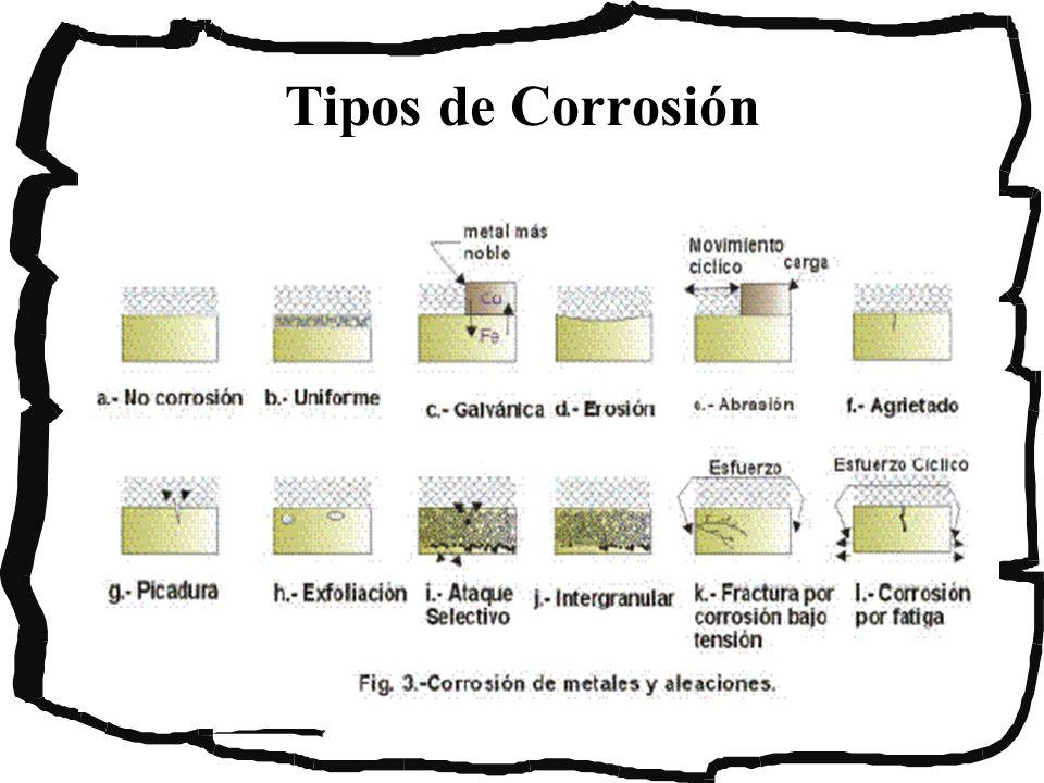 Inhibidores : Introducción Sustancias o aditivos que ayudan a reducir o minimizar la corrosión de los metales en un medio ambiente dado.