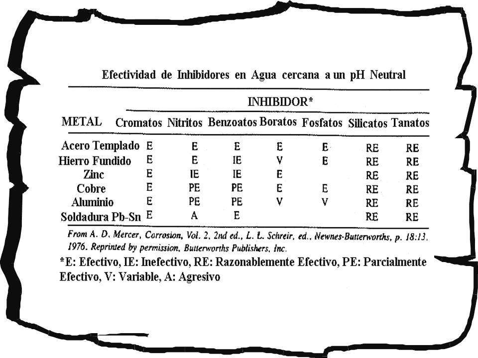 Inhibidores: Características La adición de CuSO 4 al ácido Sulfúrico diluido detiene la corrosión de los aceros inoxidables en soluciones diluidas calientes, mientras que el ácido no inhibido provoca una rápida corrosión.