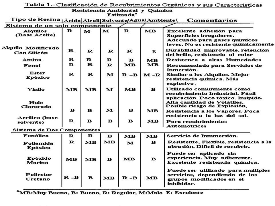 Referencias y Bibliografía M.Cohen, A. F. Frank. Electrochem.