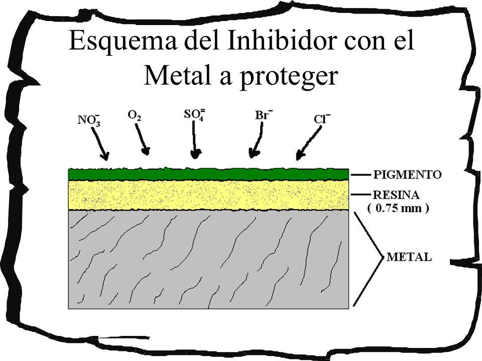 Esquema del Inhibidor con el Metal a proteger