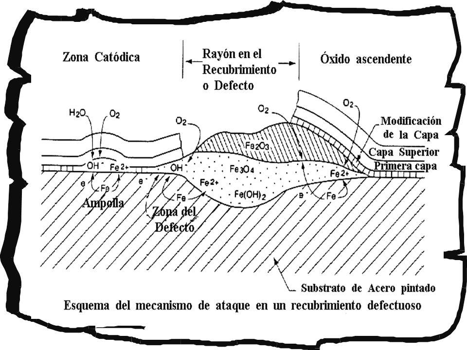 Antecedentes Los nitritos son ampliamente utilizados como inhibidores en sistemas cerrados de recirculación de agua.