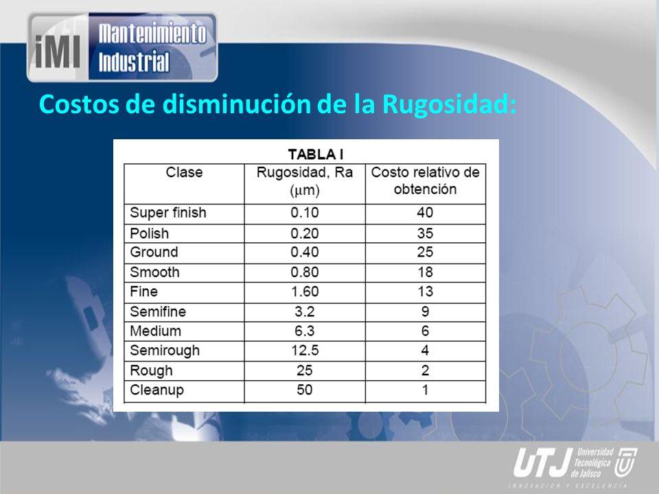 Costos de disminución de la Rugosidad: