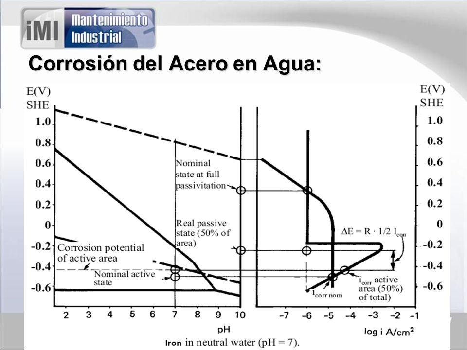 Corrosión Galvánica: Se presenta entre dos metales distintos. Depende de su potencial.