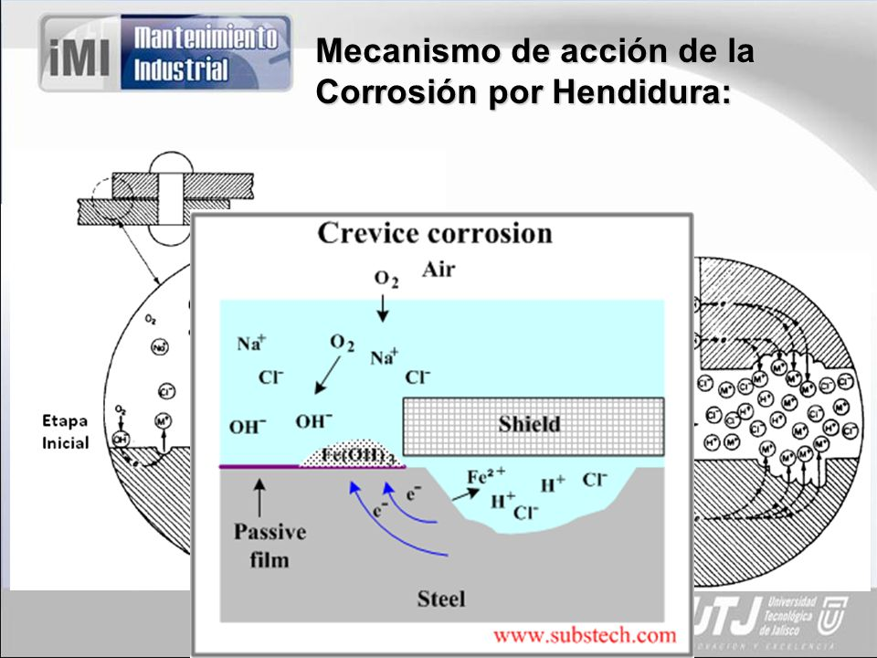 Propuesta de Solución para la Corrosión por Hendidura: