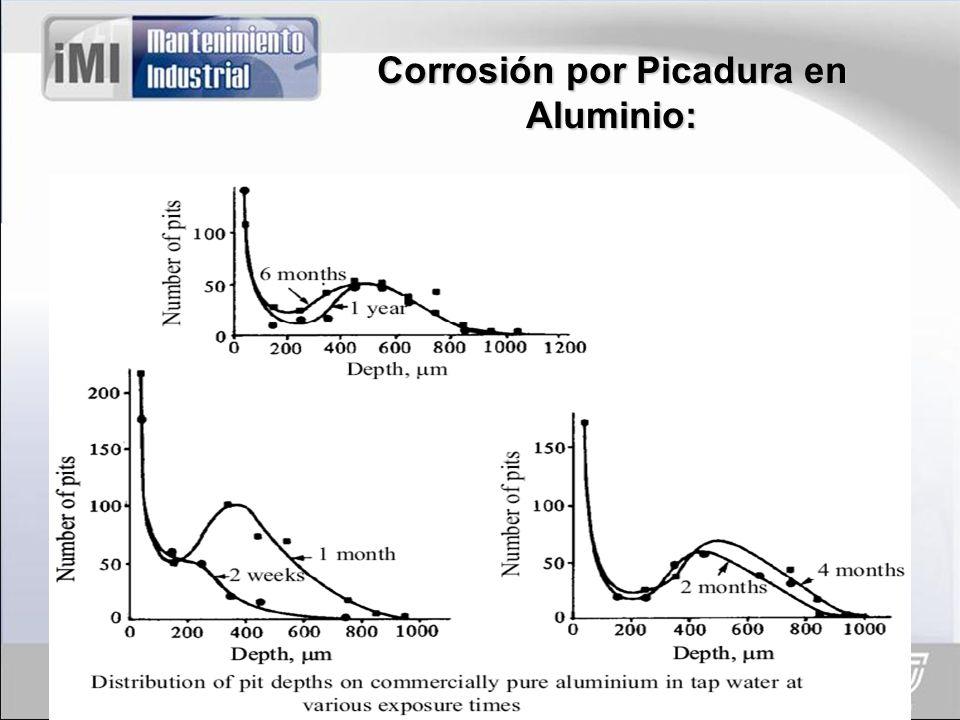 Corrosión por Picadura en Aluminio: