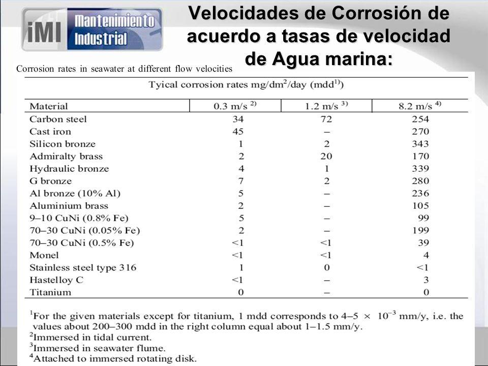 Velocidades de Corrosión de acuerdo a tasas de velocidad de Agua marina: