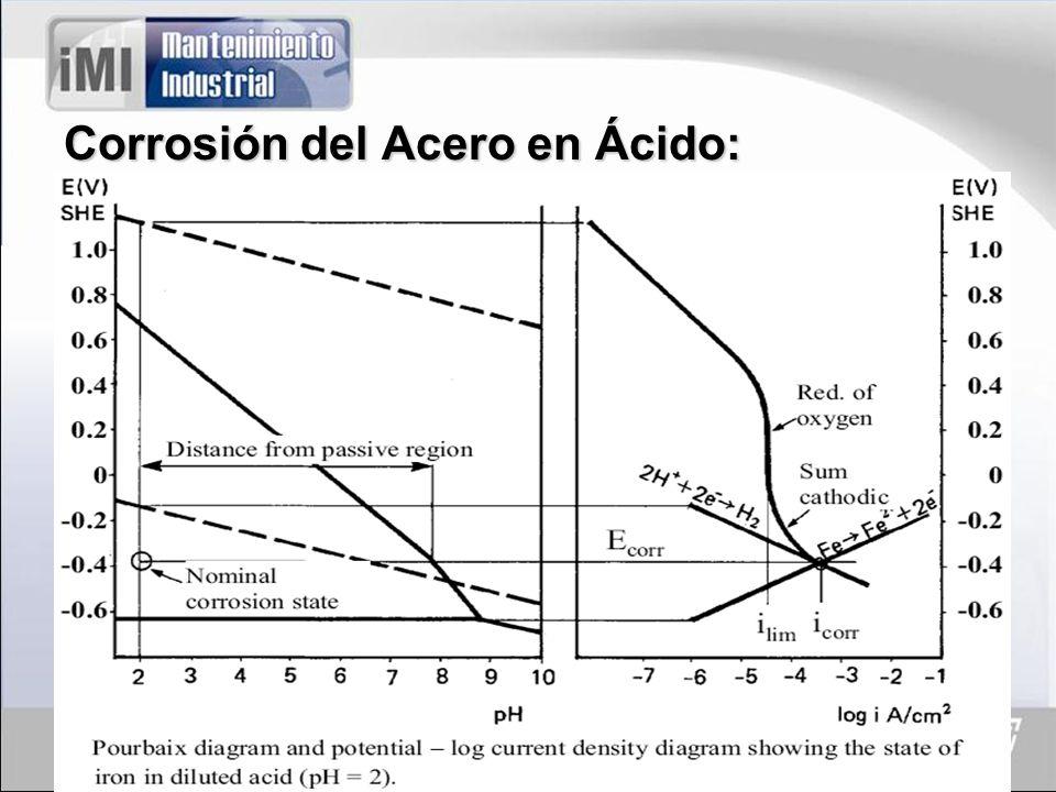 Mecanismo de Acción de la Corrosión por Picadura y Fractura: