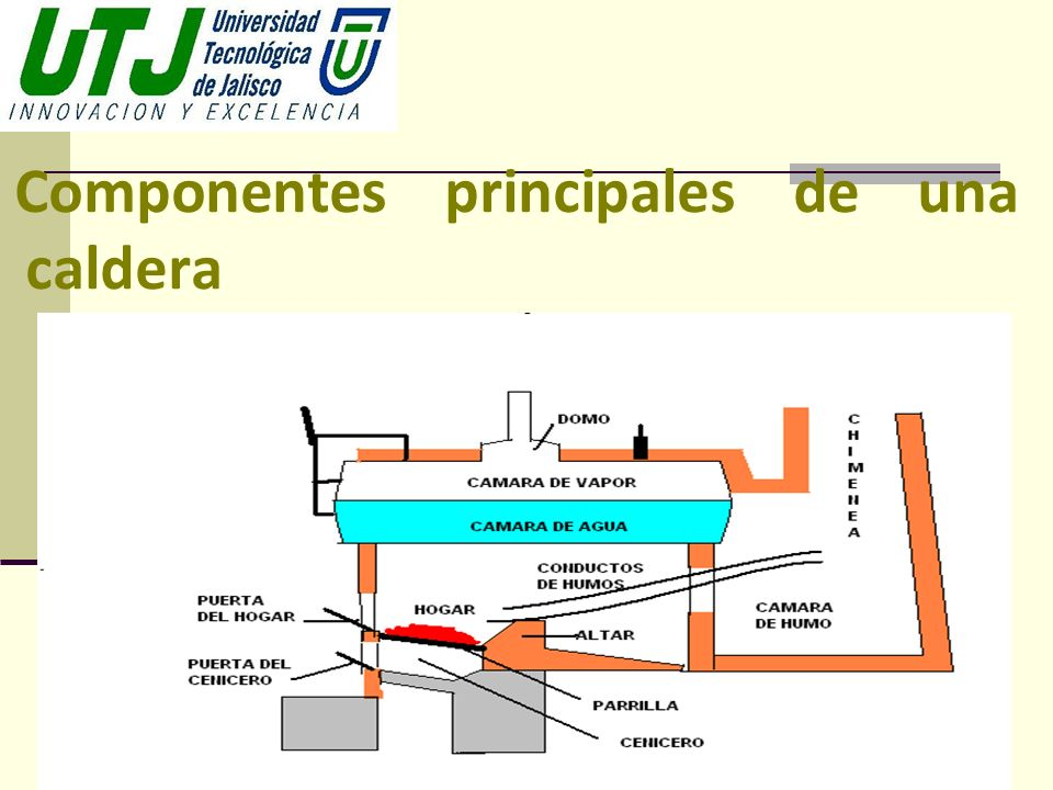 Componentes principales de una caldera