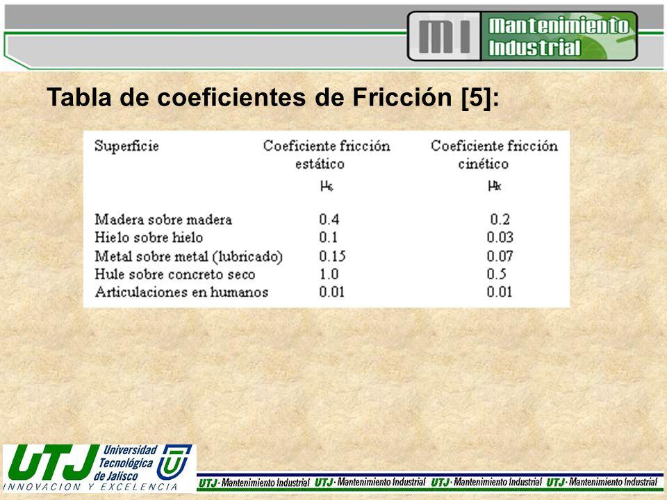 Tabla de coeficientes de Fricción [5]: