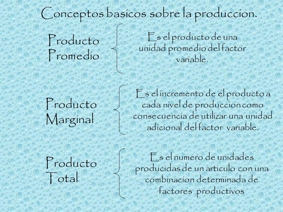 Conceptos basicos sobre la produccion. Producto Marginal Producto Promedio Es el numero de unidades producidas de un articulo con una combinacion dete