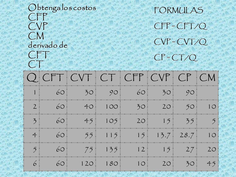 Q CFTCVTCTCFPCVPCPCM 1603090603090 2604010030205010 360451052015355 460551151513.728.710 5607513512152720 66012018010203045 Obtenga los costos CFPCVPC
