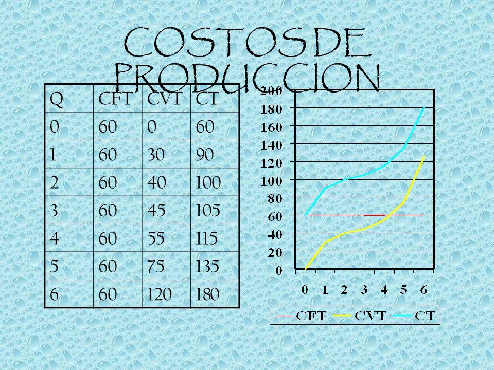 COSTOS DE PRODUCCION QCFTCVTCT 0600 1 3090 26040100 36045105 46055115 56075135 660120180