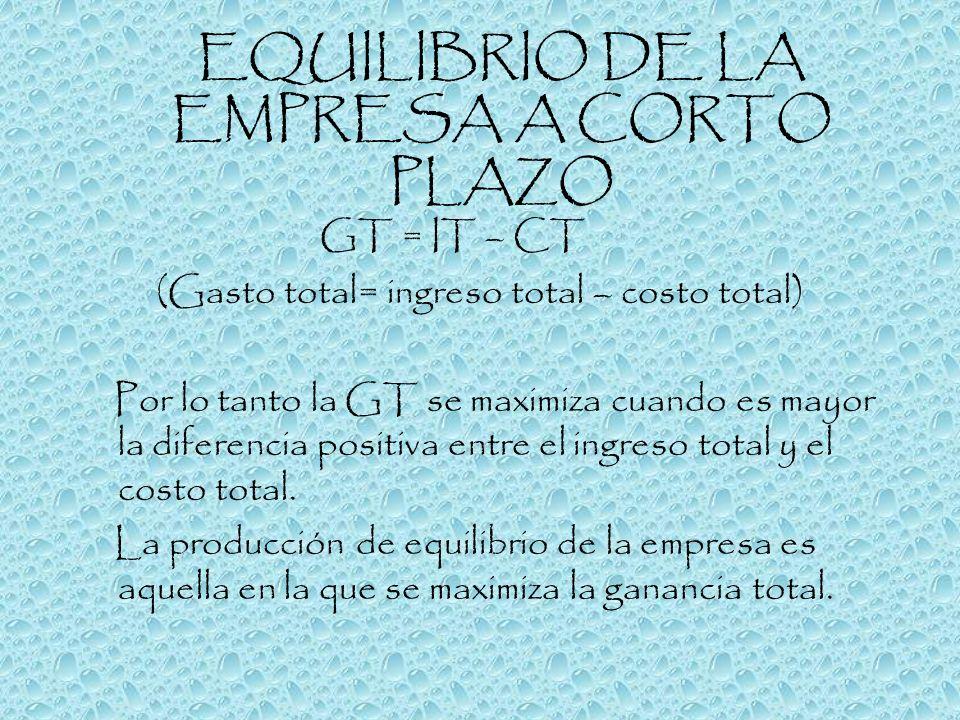 EQUILIBRIO DE LA EMPRESA A CORTO PLAZO GT = IT – CT (Gasto total= ingreso total – costo total) Por lo tanto la GT se maximiza cuando es mayor la difer