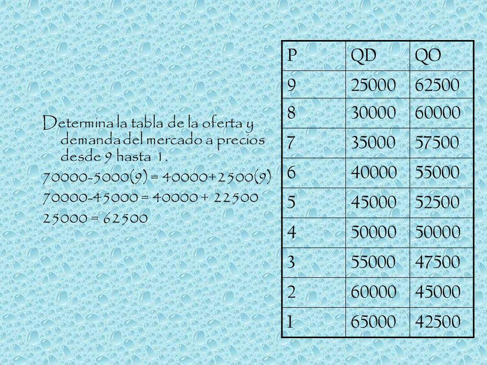 Determina la tabla de la oferta y demanda del mercado a precios desde 9 hasta 1. 70000-5000(9) = 40000+2500(9) 70000-45000 = 40000 + 22500 25000 = 625