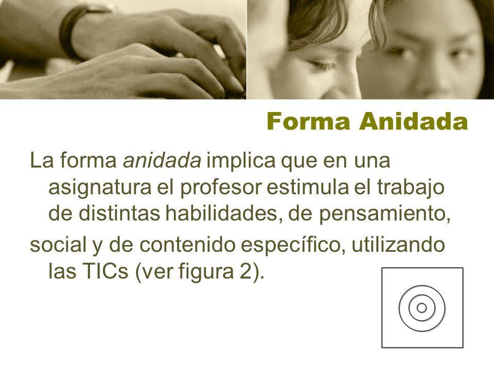 Forma Anidada La forma anidada implica que en una asignatura el profesor estimula el trabajo de distintas habilidades, de pensamiento, social y de con