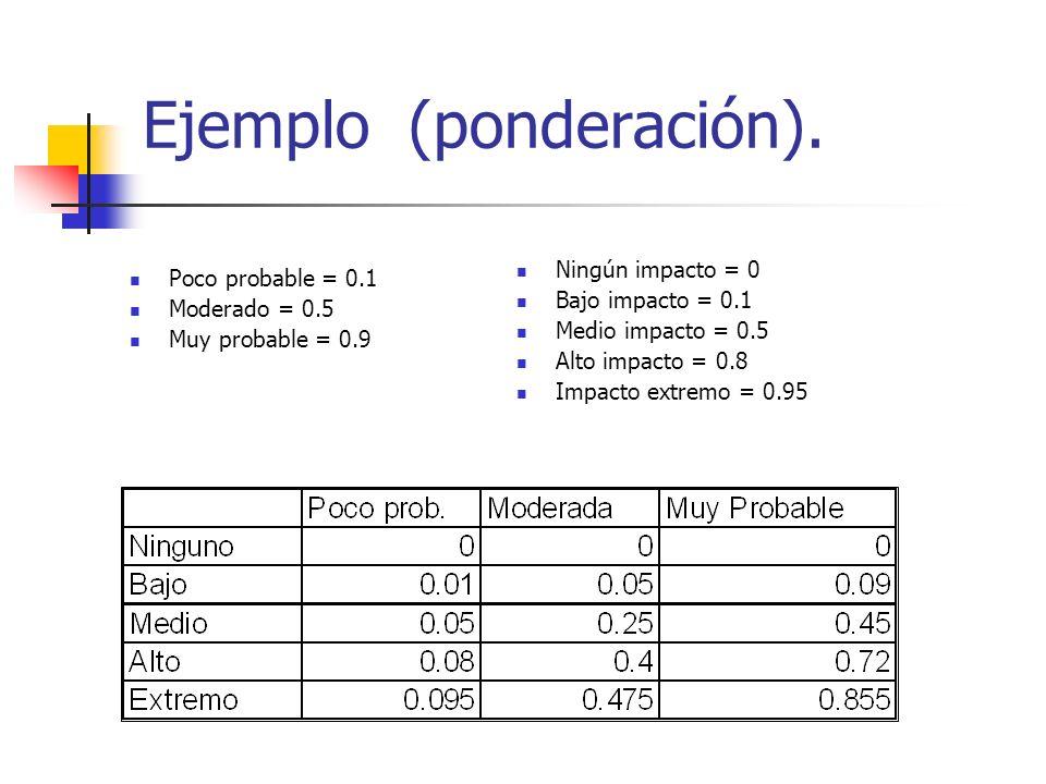 Ejemplo (ponderación). Poco probable = 0.1 Moderado = 0.5 Muy probable = 0.9 Ningún impacto = 0 Bajo impacto = 0.1 Medio impacto = 0.5 Alto impacto =