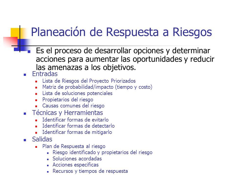 Planeación de Respuesta a Riesgos Entradas Lista de Riesgos del Proyecto Priorizados Matriz de probabilidad/impacto (tiempo y costo) Lista de solucion