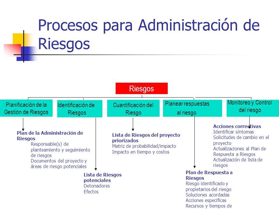 Procesos para Administración de Riesgos Identificación de Riesgos Cuantificación del Riesgo Planear respuestas al riesgo Monitoreo y Control del riesg