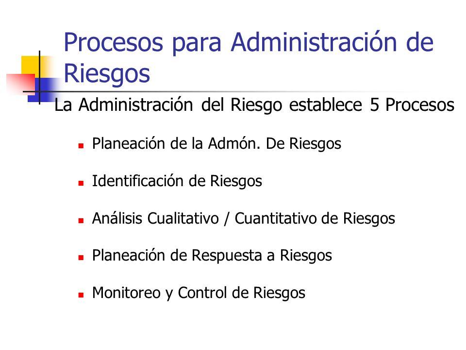 Procesos para Administración de Riesgos La Administración del Riesgo establece 5 Procesos Planeación de la Admón. De Riesgos Identificación de Riesgos