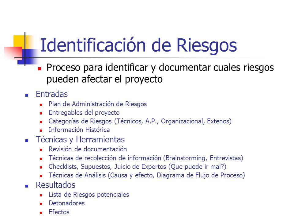 Identificación de Riesgos Entradas Plan de Administración de Riesgos Entregables del proyecto Categorías de Riesgos (Técnicos, A.P., Organizacional, E