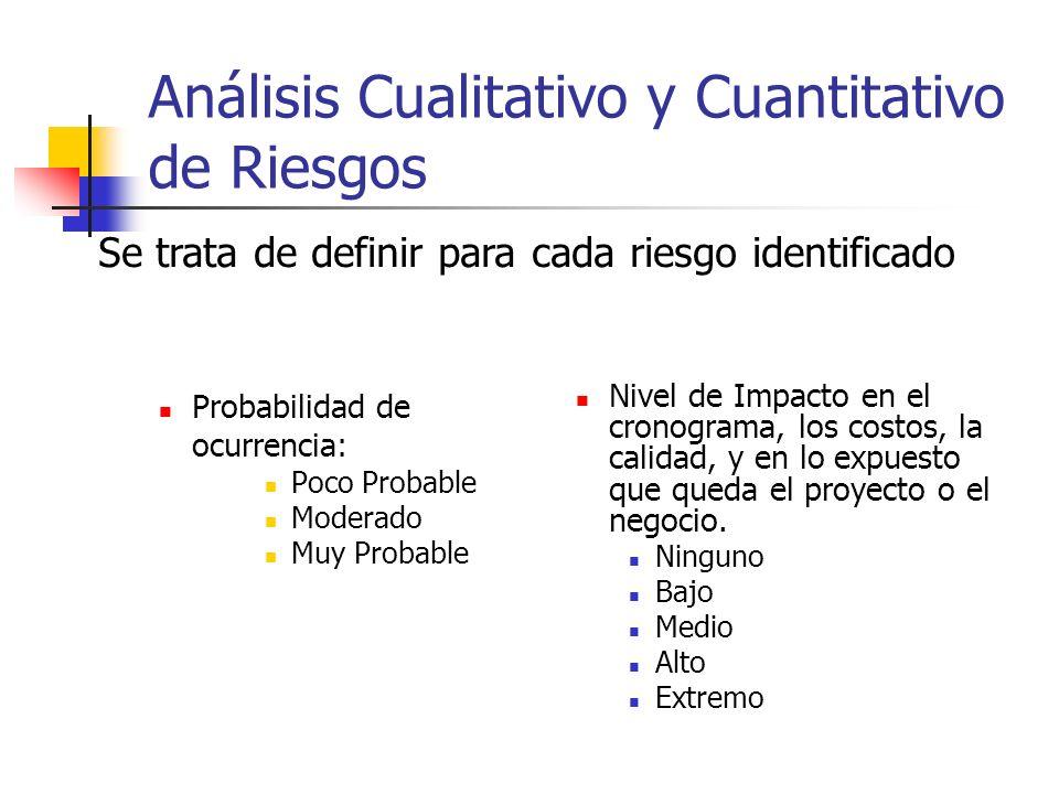 Análisis Cualitativo y Cuantitativo de Riesgos Probabilidad de ocurrencia: Poco Probable Moderado Muy Probable Nivel de Impacto en el cronograma, los