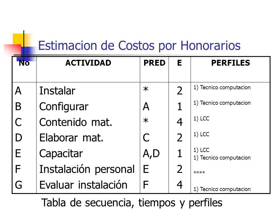 Estimacion de Costos por Honorarios NoACTIVIDADPREDEPERFILES ABCDEFGABCDEFG Instalar Configurar Contenido mat. Elaborar mat. Capacitar Instalación per