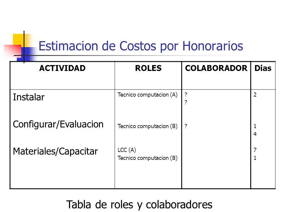 Estimacion de Costos por Honorarios ACTIVIDADROLESCOLABORADOR Instalar Configurar/Evaluacion Materiales/Capacitar Tecnico computacion (A) Tecnico comp