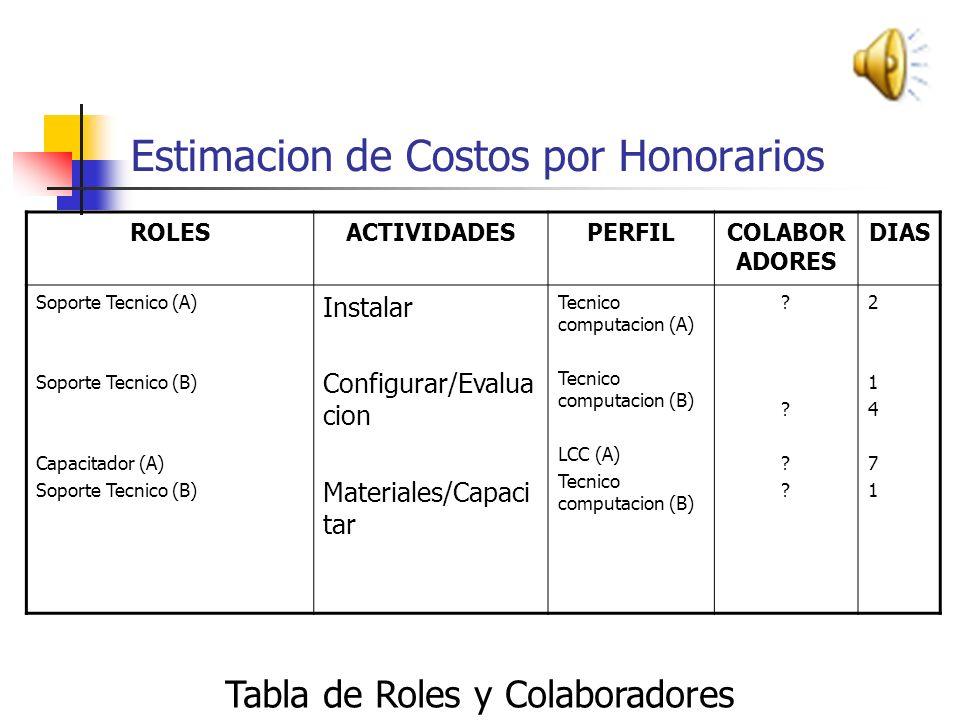 Estimación de Honorarios Se debe determinar la relación rol-perfil del personal requerido para el proyecto, y definir el importe de sueldo Analistas /