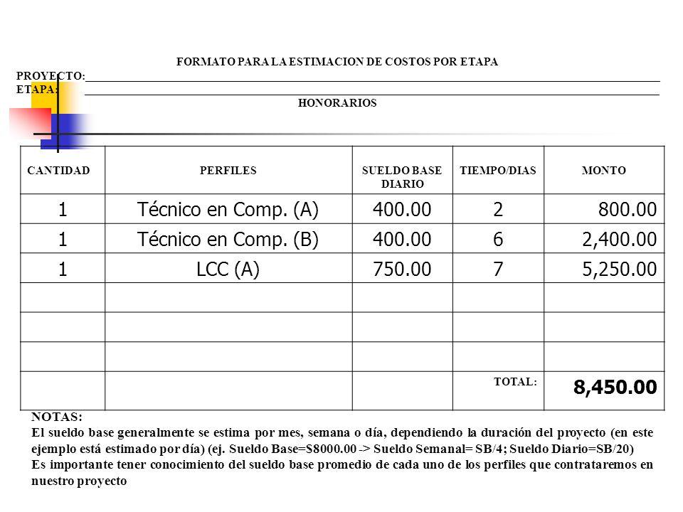 Estimacion de Costos por Honorarios Tabla de Roles y Colaboradores ROLESACTIVIDADESPERFILCOLABOR ADORES DIAS Soporte Tecnico (A) Soporte Tecnico (B) C