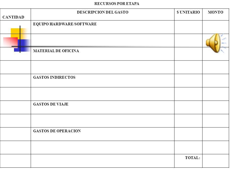 RECURSOS POR ETAPA CANTIDAD DESCRIPCION DEL GASTO$ UNITARIOMONTO EQUIPO HARDWARE/SOFTWARE MATERIAL DE OFICINA GASTOS INDIRECTOS GASTOS DE VIAJE GASTOS DE OPERACION TOTAL: