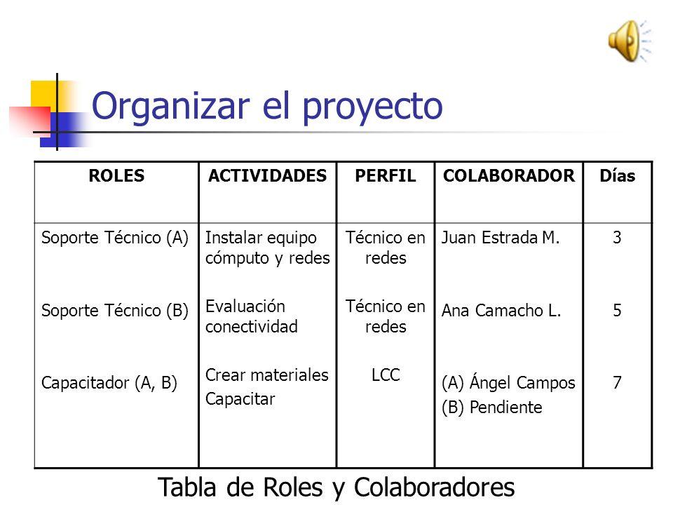 Organizar el proyecto Definir Roles (esta actividad se realiza en la fase de Estimación de Costos del proyecto) Generar la lista de roles en base a lo