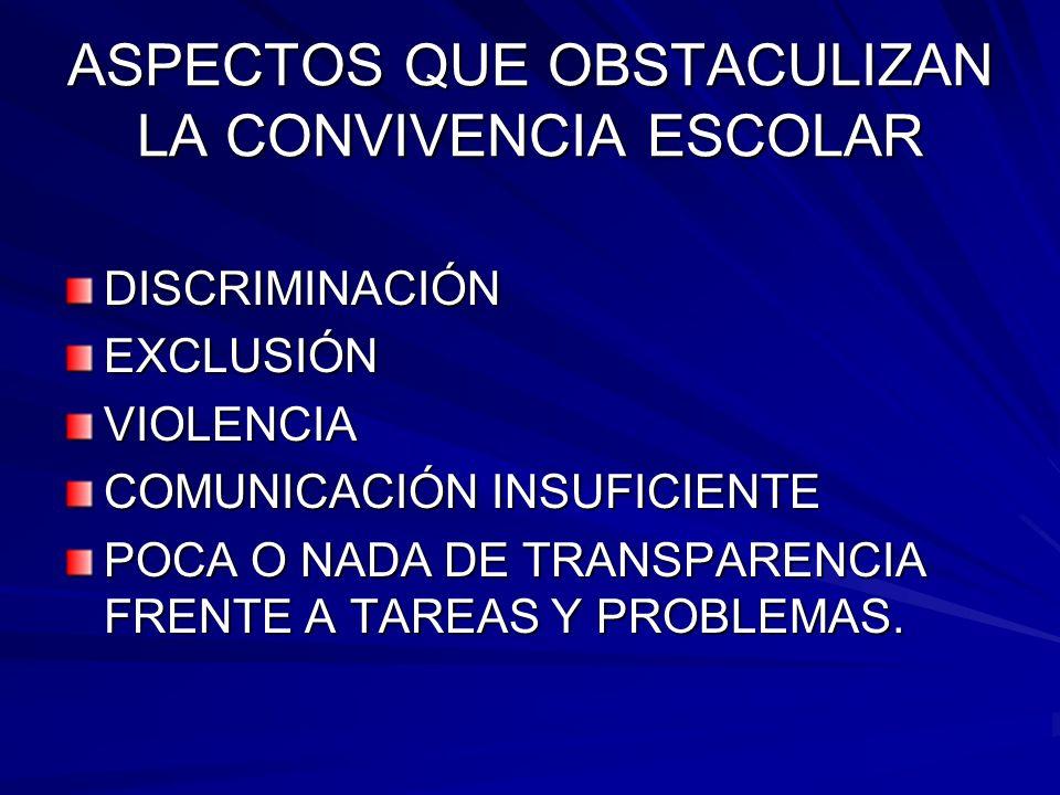 ASPECTOS QUE OBSTACULIZAN LA CONVIVENCIA ESCOLAR AUSENCIA DE INTERRELACIONES COLABORATIVAS ENTRE LOS MIEMBROS DE LA COMUNIDAD EDUCATIVA POBRE PARTICIPACIÓN DE LOS AGENTES EDUCATIVOS TRABAJO EN EQUIPO INSUFICIENTE OTROS