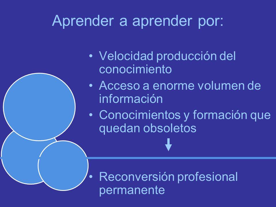 Aprender a aprender por: Velocidad producción del conocimiento Acceso a enorme volumen de información Conocimientos y formación que quedan obsoletos Reconversión profesional permanente