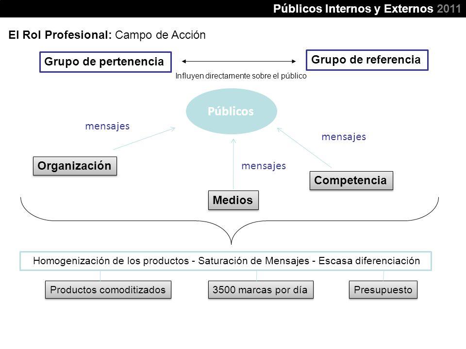 El Rol Profesional: Campo de Acción Organización Grupo de referencia Grupo de pertenencia Públicos mensajes Homogenización de los productos - Saturaci