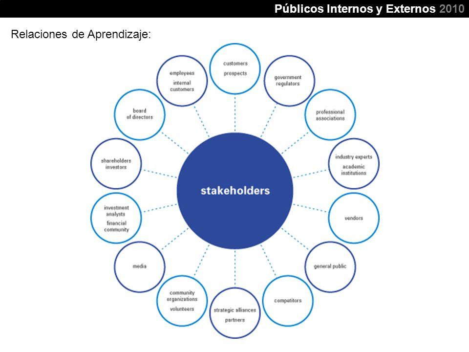 Públicos Internos y Externos 2010 Relaciones de Aprendizaje: