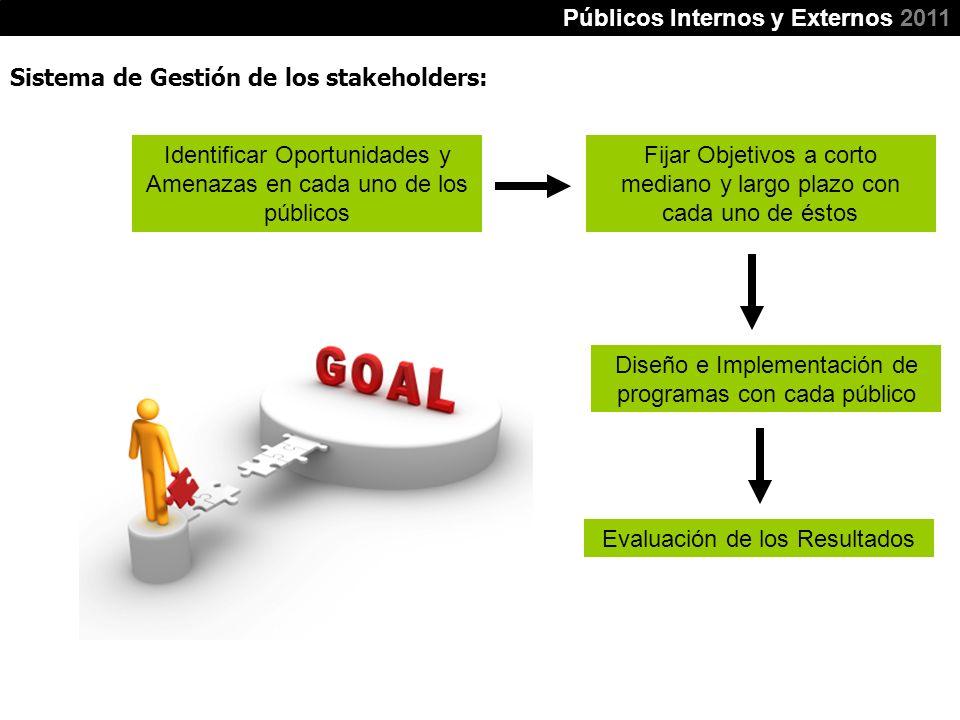 Sistema de Gestión de los stakeholders: Públicos Internos y Externos 2011 Identificar Oportunidades y Amenazas en cada uno de los públicos Fijar Objet